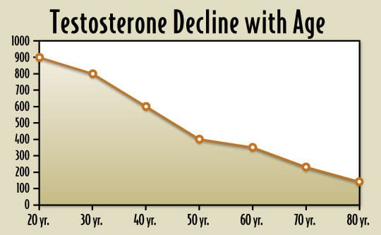 Normal-Level-Testosterone- age cycle
